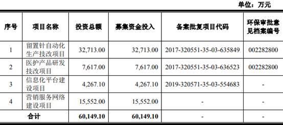 林华医疗首发上会 商誉减值损失-651.48万元