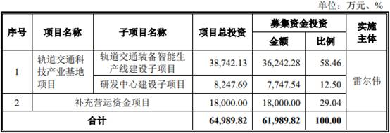 雷尔伟将首发上会 资产负债率高于可比公司均值