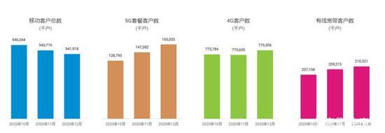中国三大运营商2020数据解读 5G发展到什么程度了?