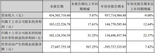 超图软件(300036.SZ)股价下跌 跌10.66%