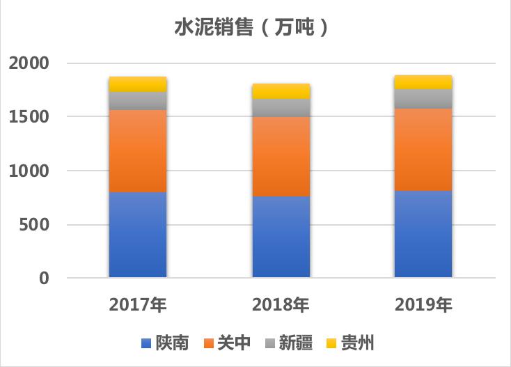 西部水泥:预期未来三年复合年增长率10%以上
