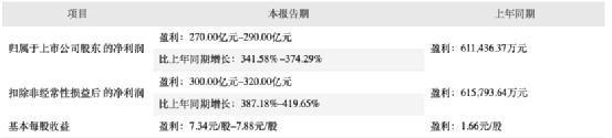 牧原股份盘中一度涨停 一年暴赚300亿实控人成河南首富