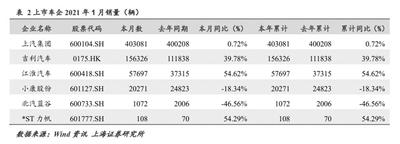 上市车企业绩预告喜忧参半 一汽解放中国重汽等实现净利润预增