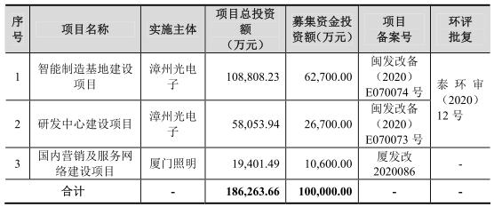 立达信首发上会拟募资10亿 2020年上半年负债21亿元