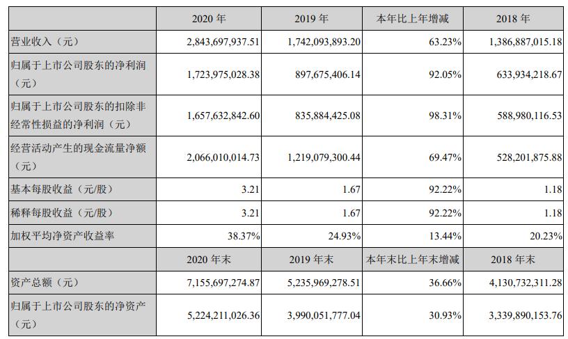 同花顺(300033.SZ)股价跌6.6% 去年营收增63%