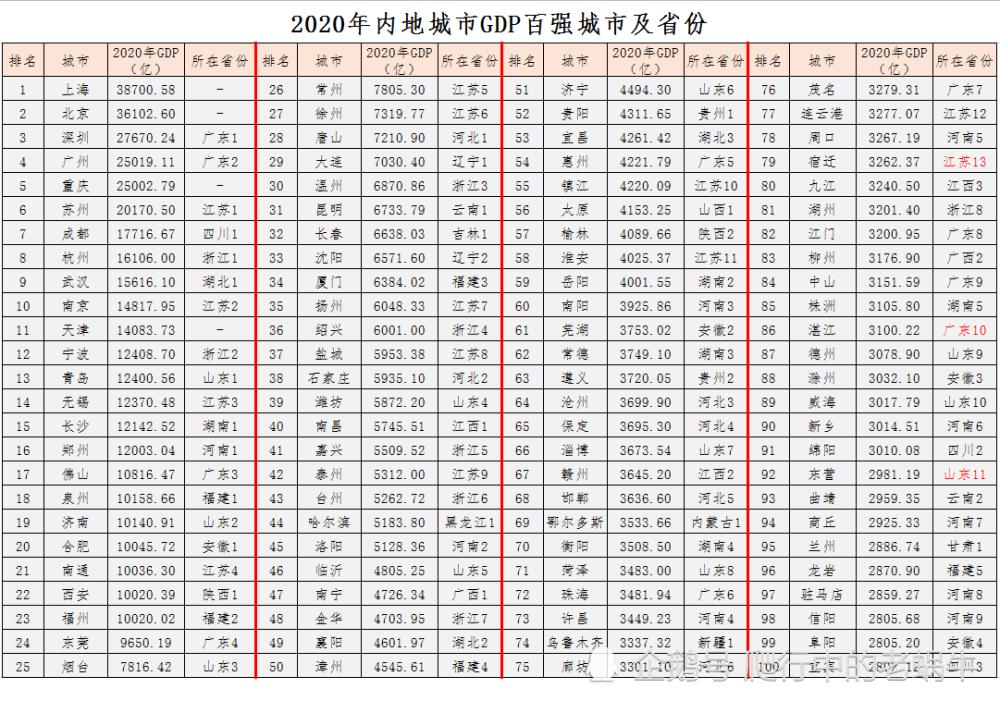 2020年GDP百强城市 深圳人均GDP超20万