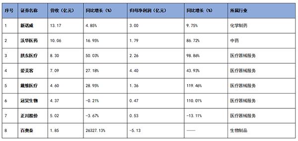 """业绩""""疫变"""" 英科医疗等7家企业净利增幅预超1000%"""