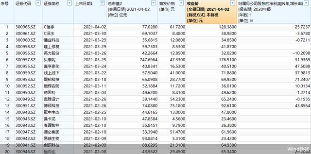 创业板注册制下新股已达97只 金龙鱼等10股总市值过百亿元