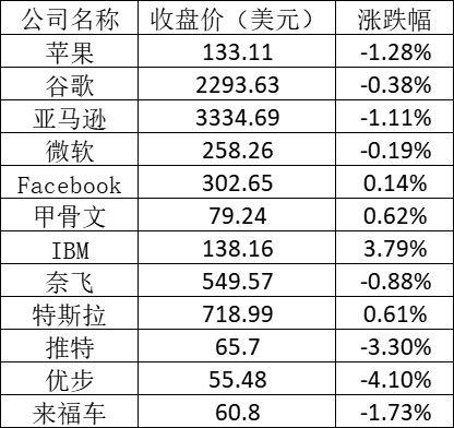 美股周二下挫 拼多多跌5.4%理想跌0.47%