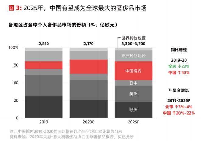 复合增长达48% 2025年中国有望成为全球最大的奢侈品市场