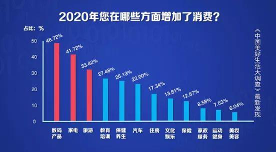 """东北人被""""网购""""牢牢霸占 网购时间在七大区中位居榜首"""