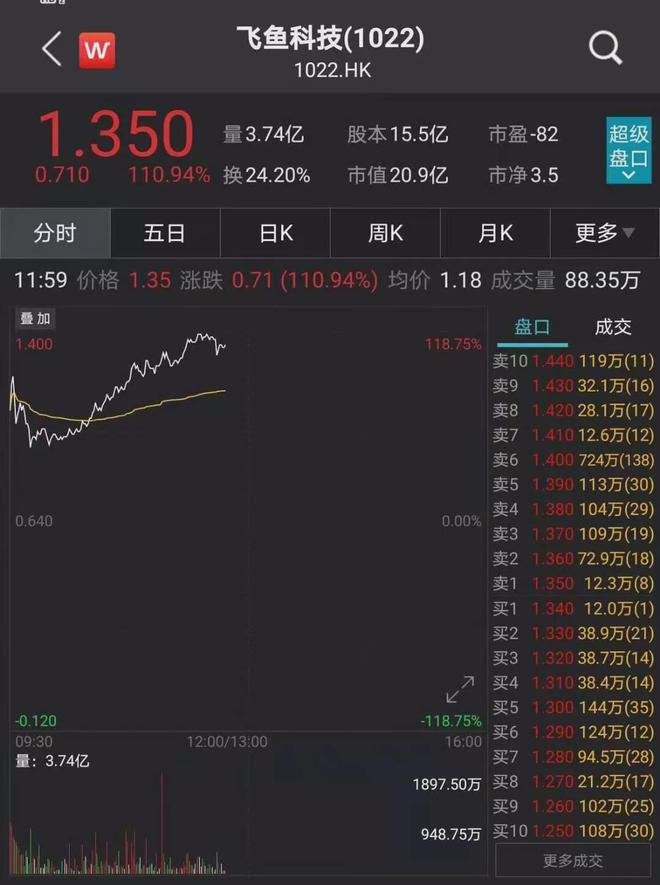 马化腾斥资近1.2亿港元入股飞鱼科技 溢价8.46%