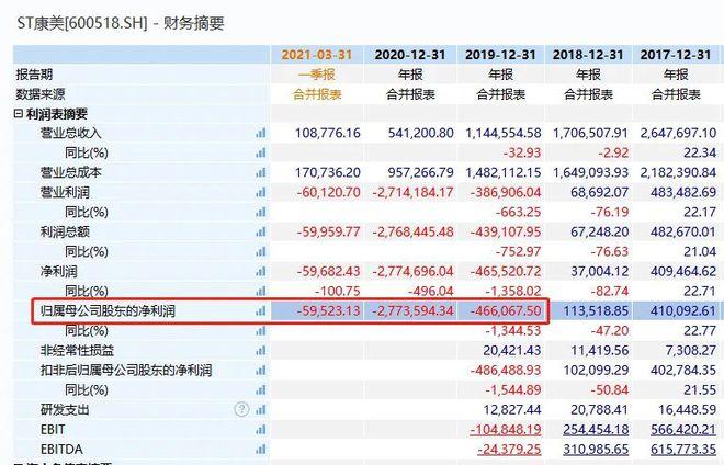 爱迪尔:从亏不到10亿  突然亏损扩大到15.7亿元