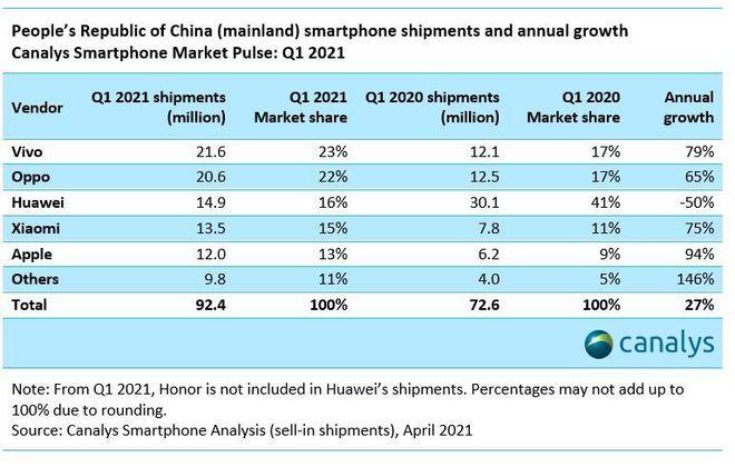 一季度中国智能手机市场同比增长27% OPPO排名第二
