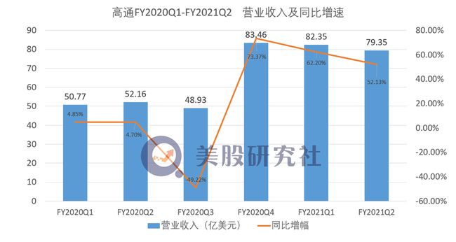 高通净利润大增276% 5G时代能否守擂成功?