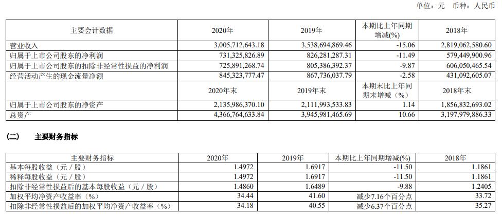 水井坊去年营收净利双降 管理费用同比增加11.89%