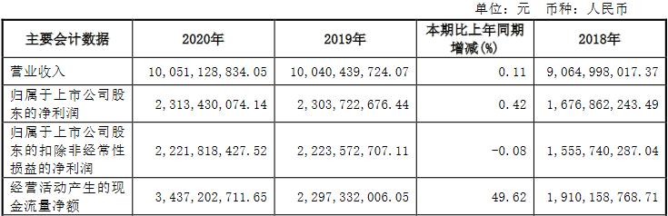 公牛集团(603195.SH)去年扣非净利持平 ROE下降