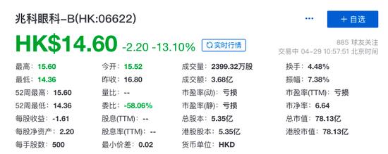 兆科眼科(06622.HK)赴港股上市 首日便遭遇开盘破发