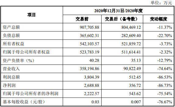 偿债压力近10亿 太安堂出售重磅资产缓解债务压力?