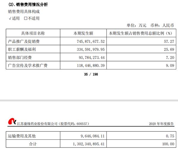 中国医药、昆药集团等28家上市药企销售费用下降超10%