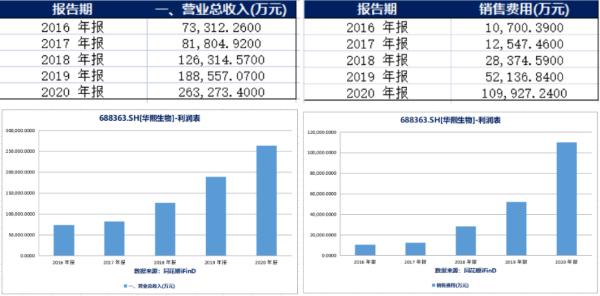 华兰生物销售费用10.76亿元 同比增长106.66%