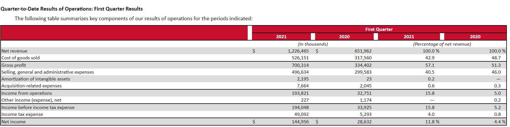 lululemon第一财季净利润增4倍 同比增长406.3%