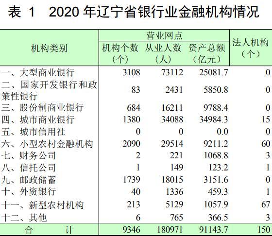辽宁省银行业资产负债规模小幅增长 贷款质量有所下行