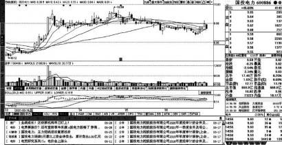 提价预期激活电力股做多热情 中国广核长期投资价值彰显