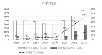 新能源汽车高成长持续 2021年国内市场有望实现46%增长