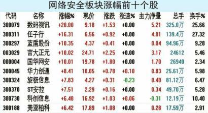 网络安全板块纷纷大涨 任子行涨16.31%