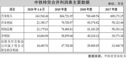 中铁特货IPO拟募资50亿元 坏账计提比例低于同行