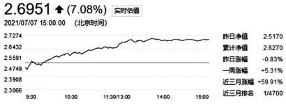 """""""成长""""再显优势 前海开源新经济基金收益率超50%"""