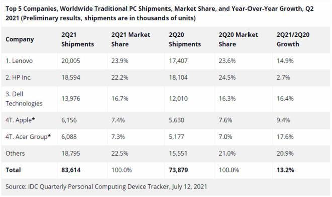 2021年Q2全球PC出货量8360万台 台式增长超过笔记本