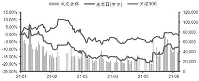 市场流动性预期改善 券商行业财富管理业务较快增长
