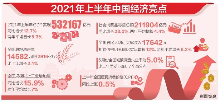 国民经济稳中加固稳中向好 下半年经济有望保持增势