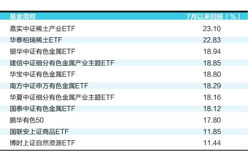 有色金属再发力 嘉实中证稀土产业ETF收益率达23.1%