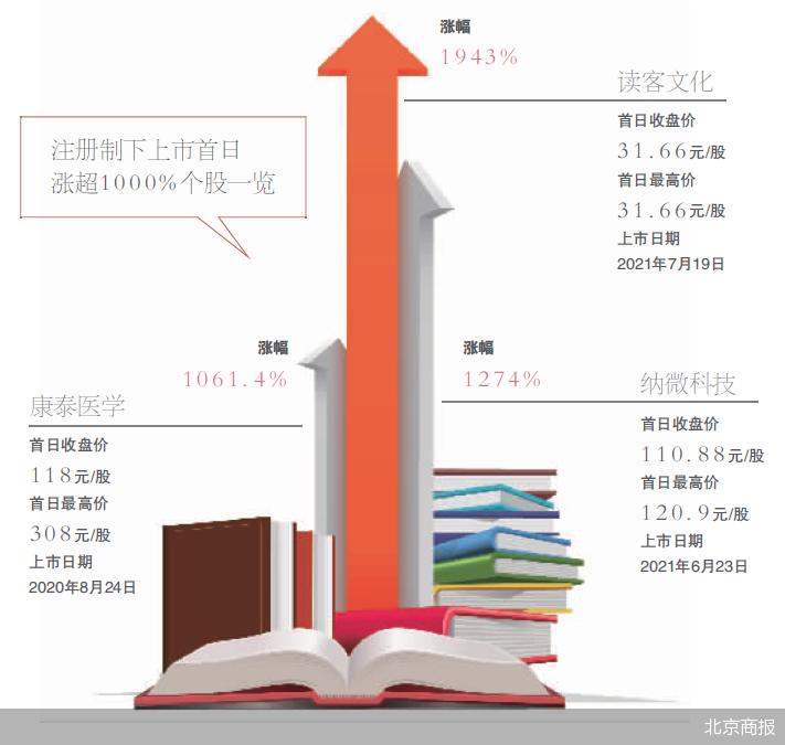電子閱讀時代仍靠紙書 首日漲19倍的讀客文化能走遠嗎