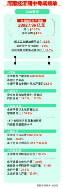 河南上半年:18个省辖市消费品市场规模均恢复至疫情前水平