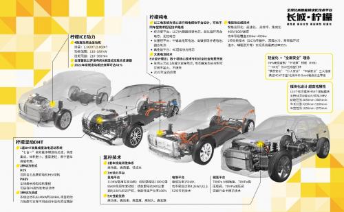 销量占比近50% 柠檬、坦克、咖啡智能三大技术品牌成为长城汽车发展新动能