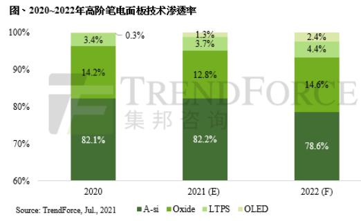 2022年高端笔记本电脑面板出货量市占有望达21.4%