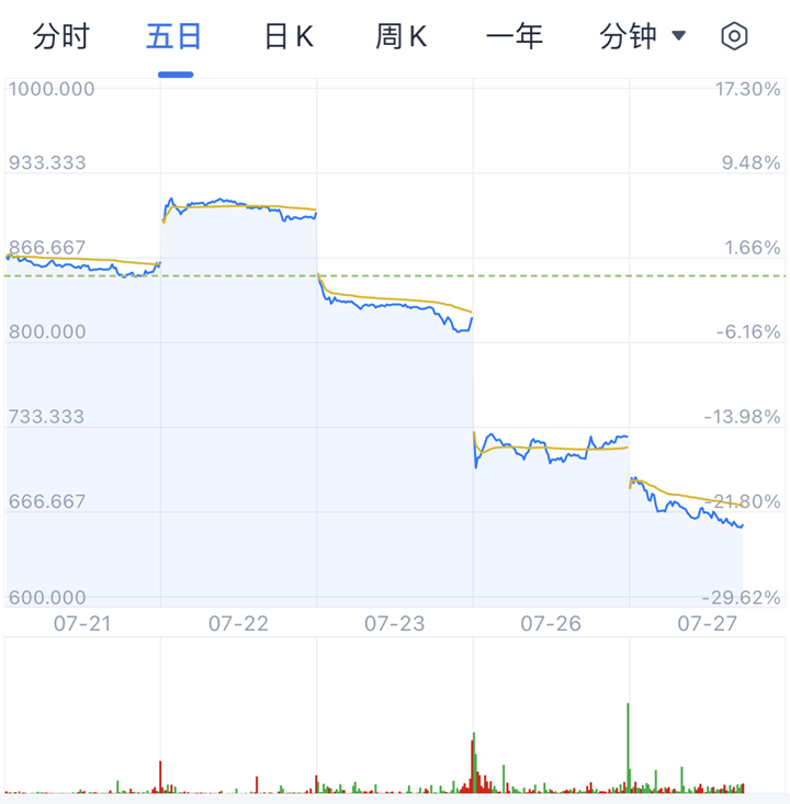 哔哩哔哩港股大跌10% 发生了什么?