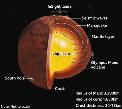 """""""洞察""""号首次揭示火星内部结构 地核比想象中的厚"""
