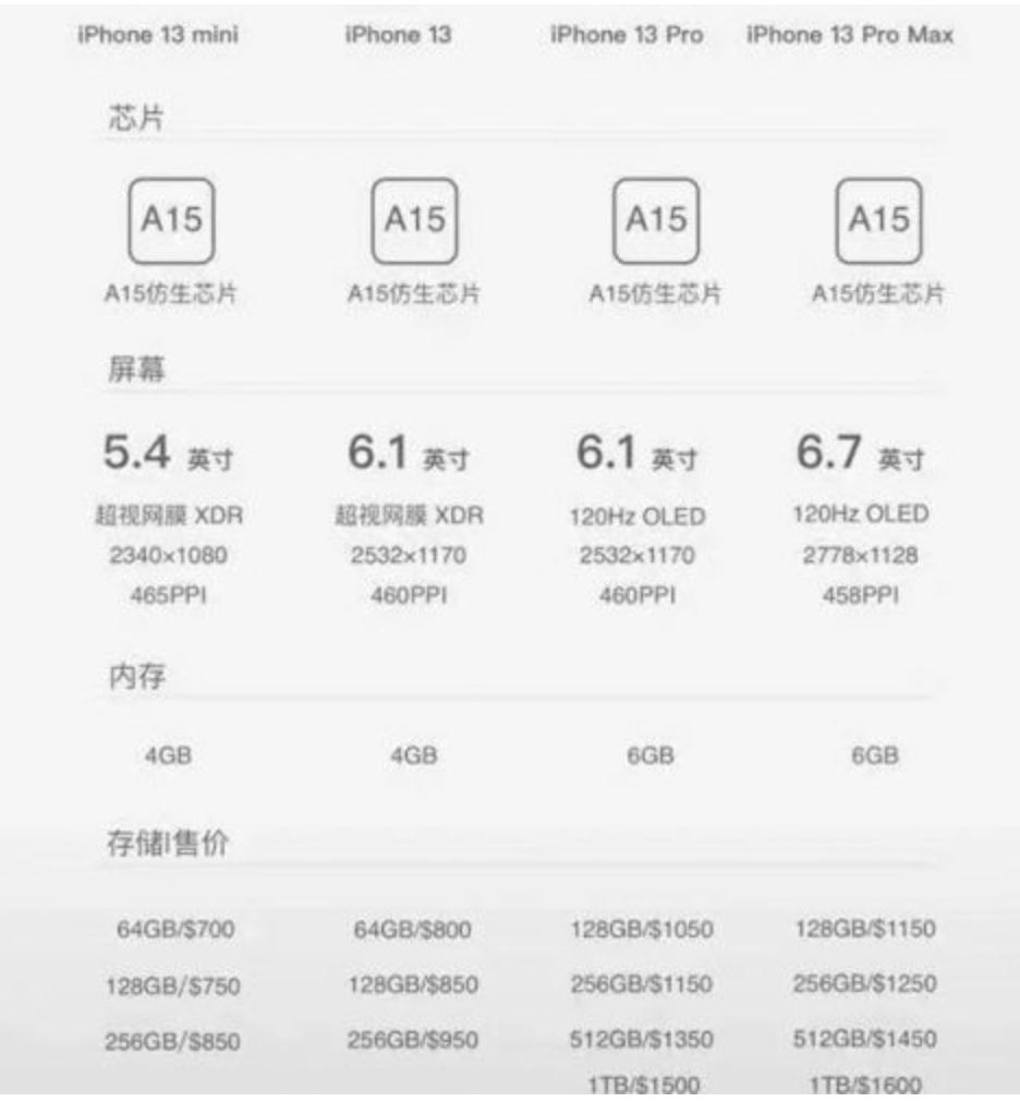 iPhone 13系列售价曝光 iPhone 13的爆料频繁地现身网络