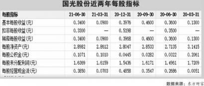 国光股份增收不增利 多个项目尚未动工