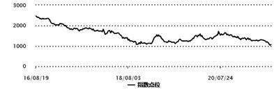文化传媒板块持续不振 中证传媒指数近一年下跌30.22%