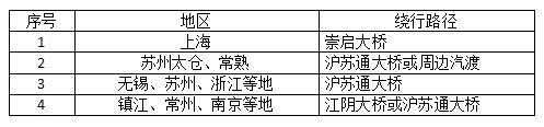 苏通大桥8月21日起单向封闭施工(附绕行方案)