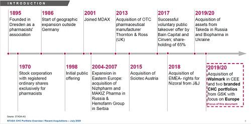 跨境营养品竞争白热化,德国健康产业巨头STADA如何抢占市场(图3)