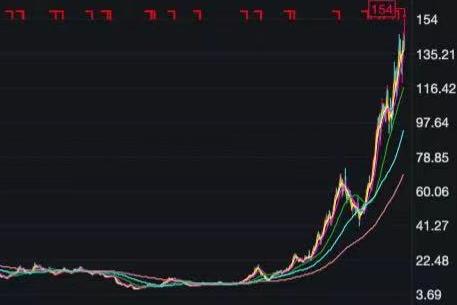 氟化工概念股全线大涨 联创股份涨幅超过5%