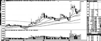 做多意愿持续恢复中 云图控股(002539)因涨停上榜