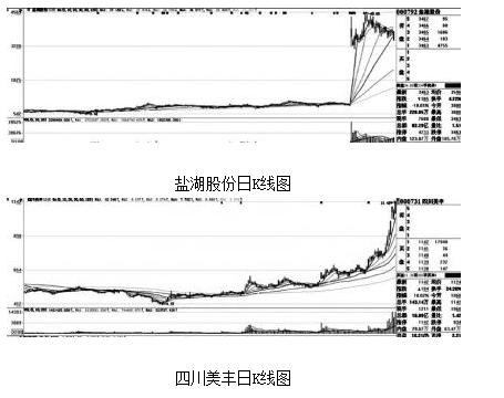 机构投资者分歧明显 盐湖股份(000792)1因跌停上榜